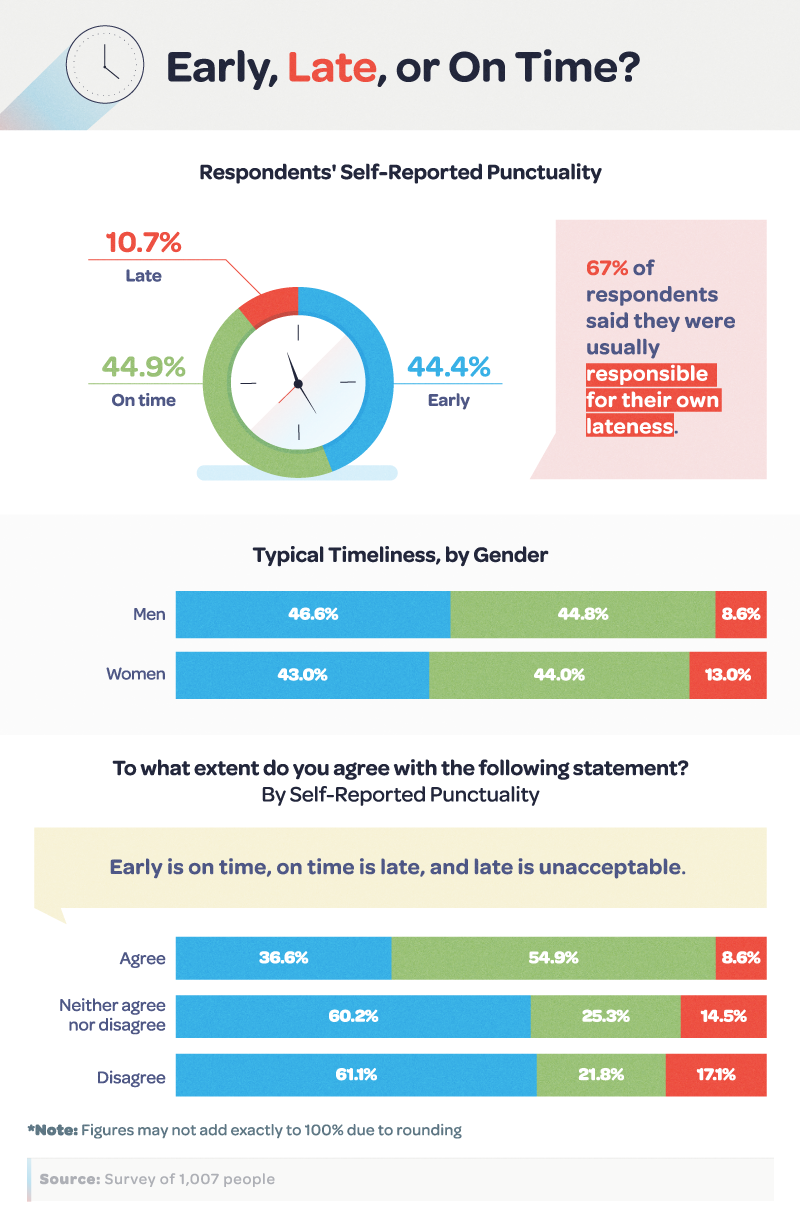 Early, Late, or On Time? Respondents' Self-Reported Punctuality