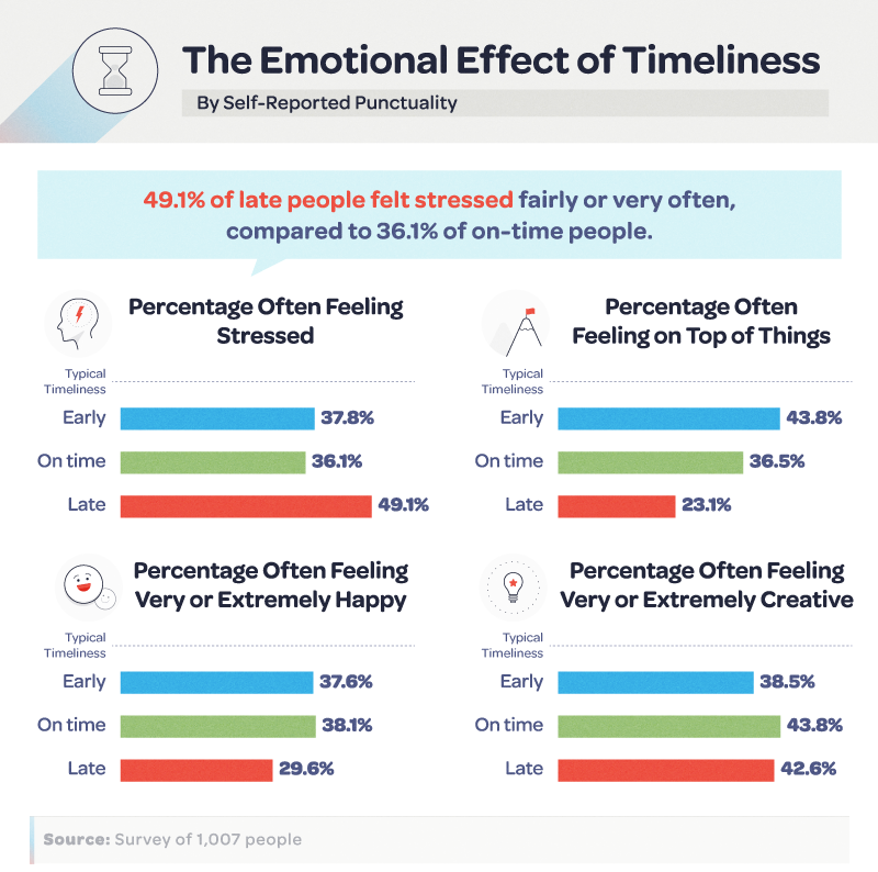 The Emotional Effect of Timeliness