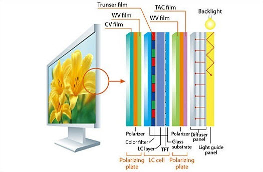 Name:  LCD Monitor Layers.jpg