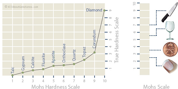 Name:  mohs_hardness_scale.jpg Views: 64 Size:  61.0 KB