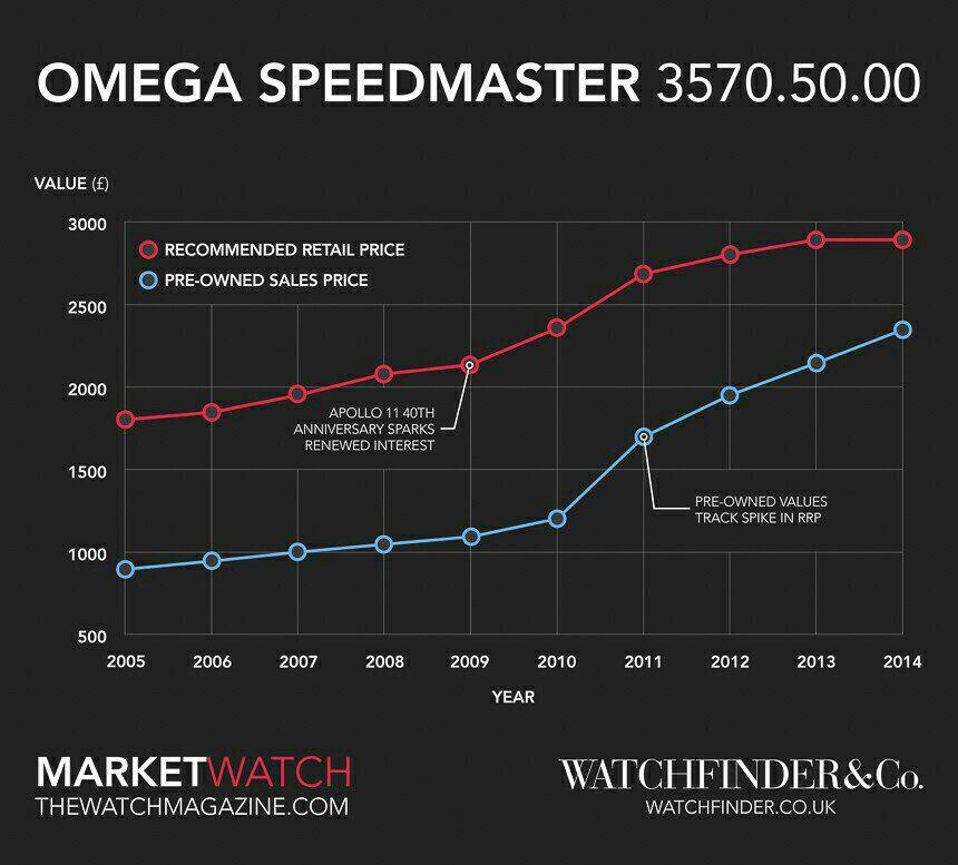 Name:  Omega Speedmaster pricing.jpg Views: 230 Size:  74.5 KB
