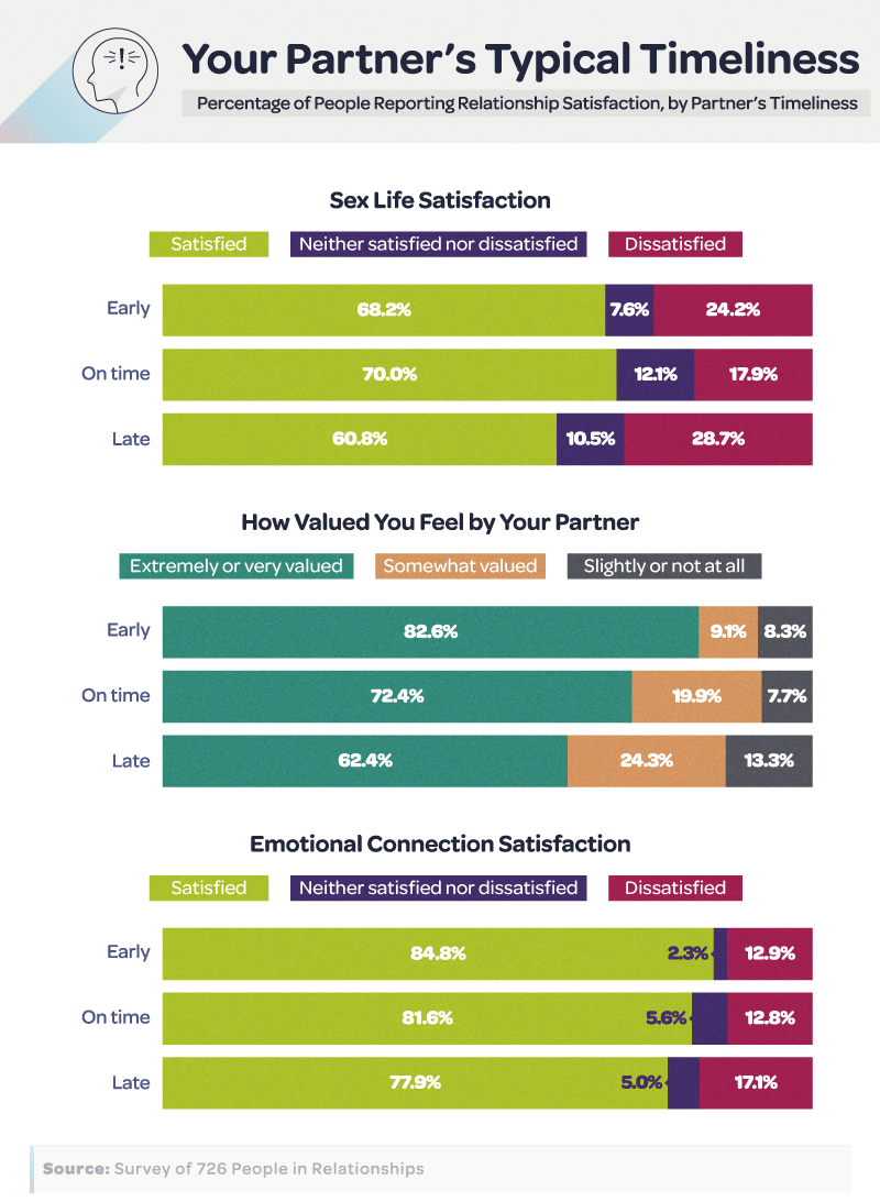 Your Partner's Typical Timeliness: Relationship Satisfaction by Partner's Timeliness