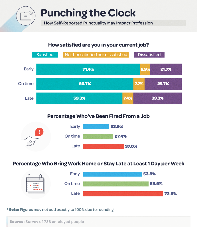 Punching the Clock: How Punctuality May Impact Profession