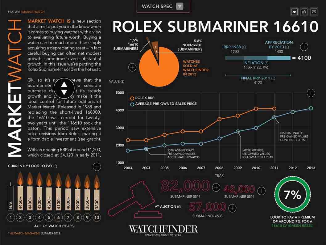 Name:  Rolex Sub price history.jpg Views: 222 Size:  68.8 KB
