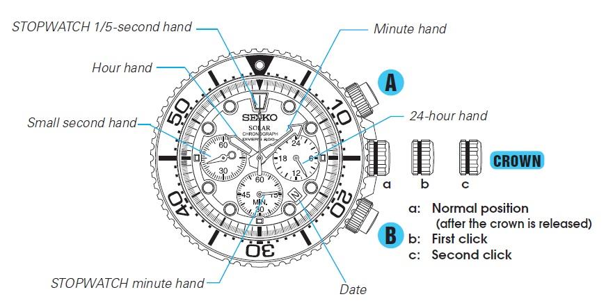 Seiko Solar SSC021P Divers Chronograph